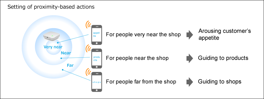 Setting of proximity-based actions
