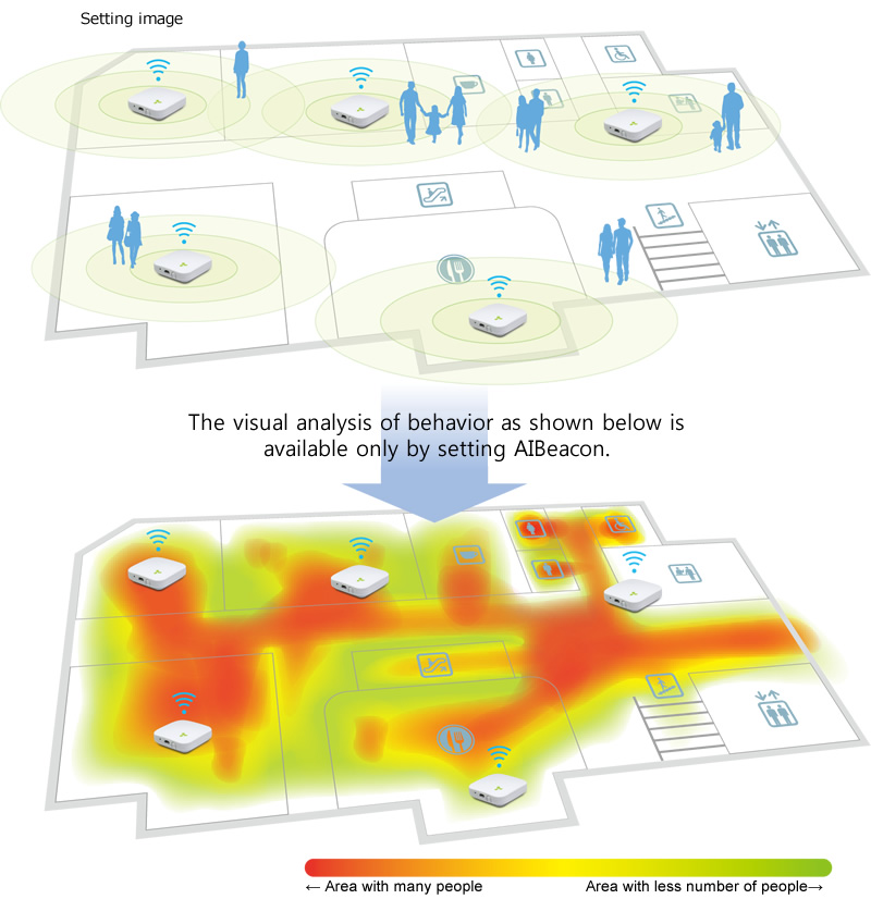 The visual analysis of behavior as shown below is available only by setting AIBeacon.