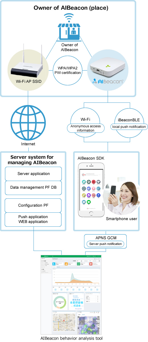 Structure of AIBeacon system service